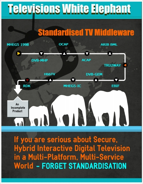 Interactive TV Standards Mocked