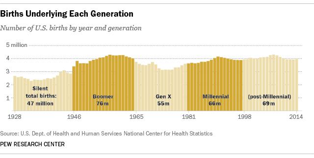 ft_16_04_25_generationsbirths